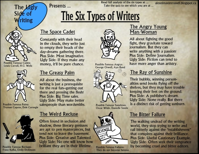 Six types of Writer